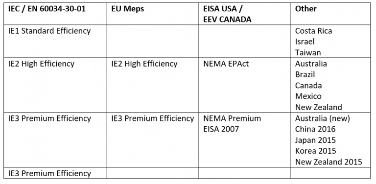 IEC efficiency standards comparison with nema eev and eisa