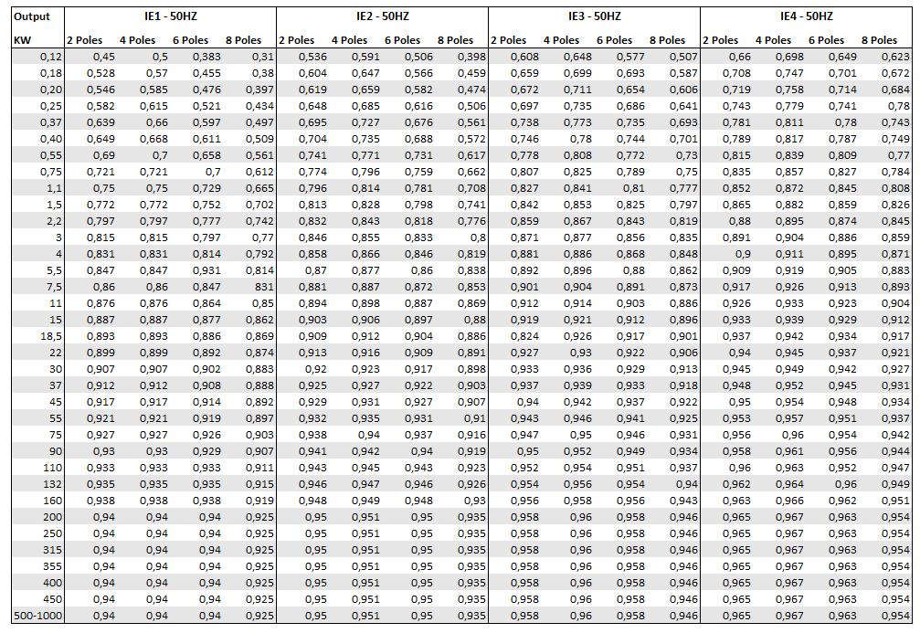 Tabel IEC Rendement bij 50Hz (2,4,6 and 8 poles)