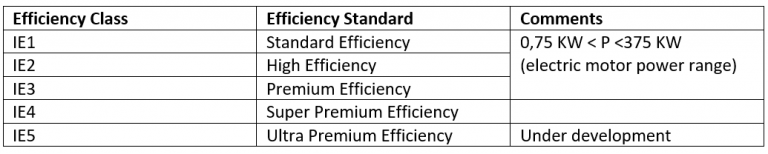 Table with IEC Efficiency classes